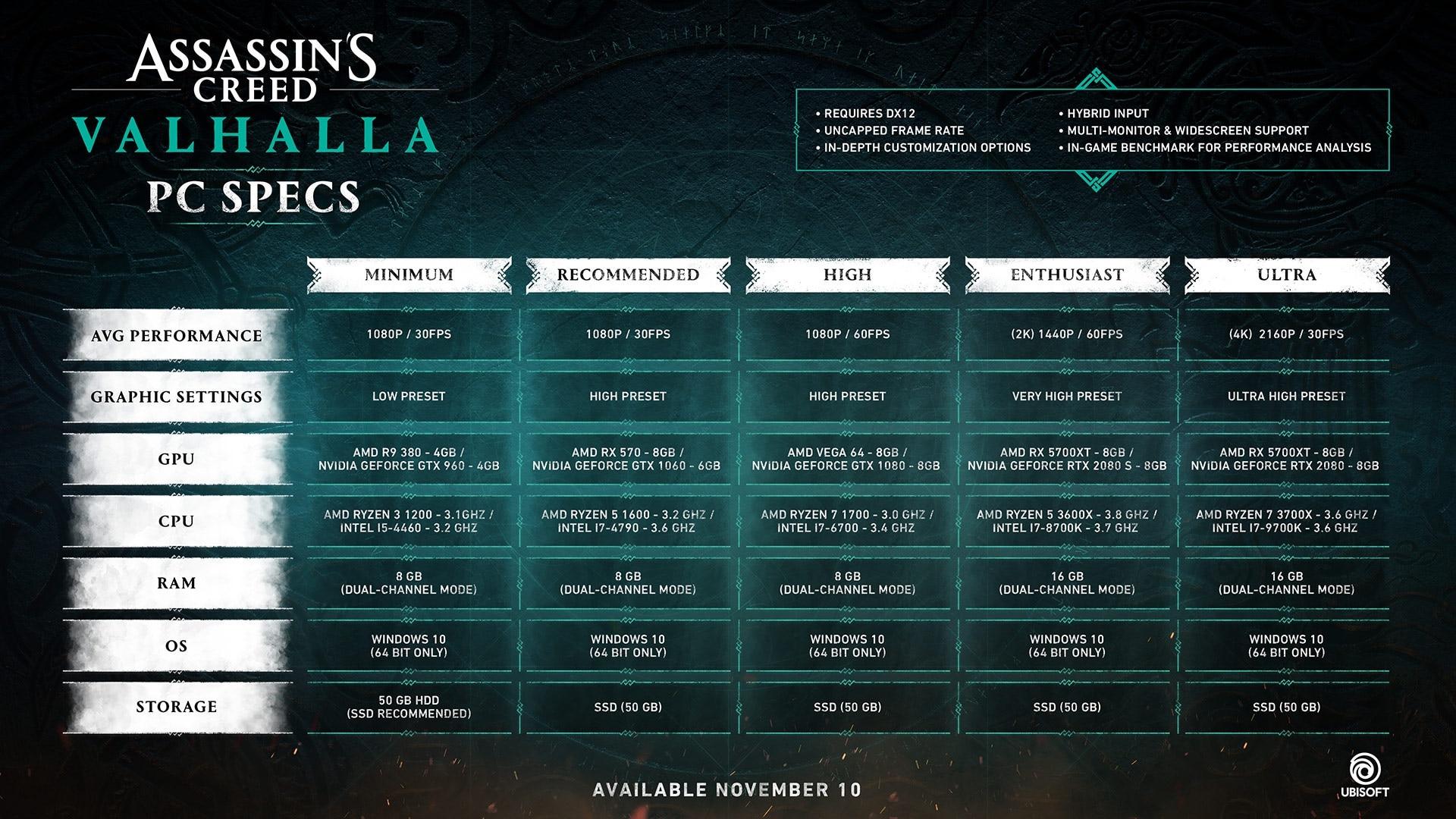 Системные требования Assassin's Creed Valhalla для ПК